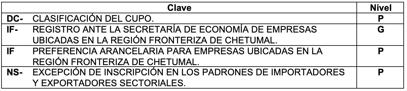 Claves region fronteriza de Chetumal