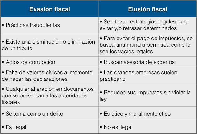 Las diferencias entre evasión y elusión fiscal